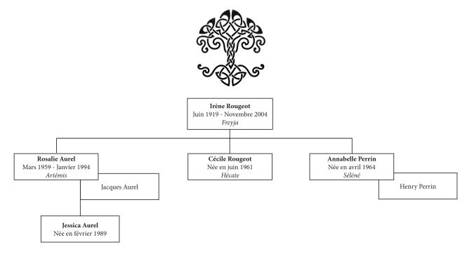 arbre-généalogique